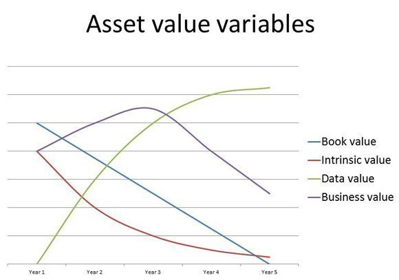 datacentre asset value variables