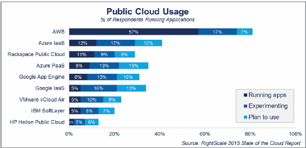 Public cloud use by vendor