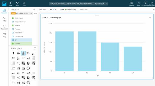 QuickSight provides bar charts for data visualization.