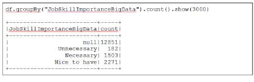 The necessity of big data skills, according to a Kaggle survey