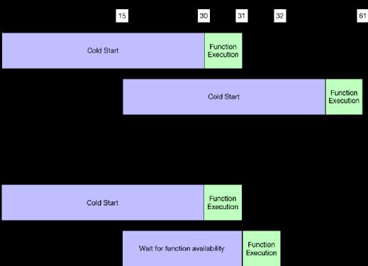 Lambda function execution times