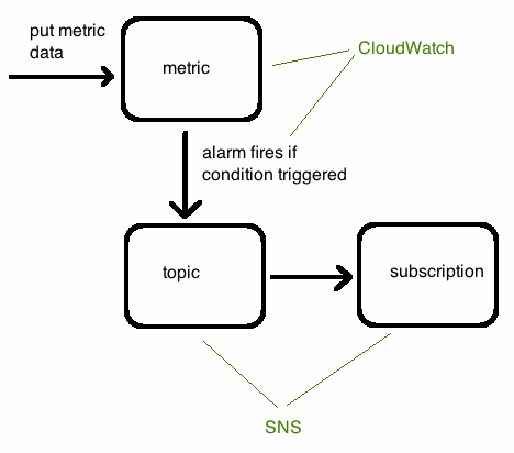 AWS CloudWatch alerts