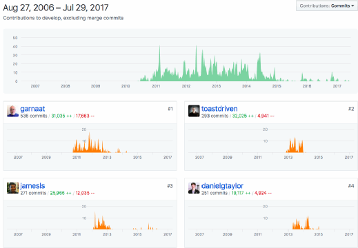 Visualize team member contributions in GitHub