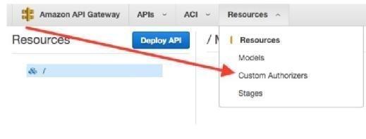 Amazon API Gateway authentication allows for customization
