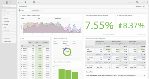 sBA Adobe+Analysis+Workspace+Screenshot 101415 mobile Adobe unveils new visual data discovery tool