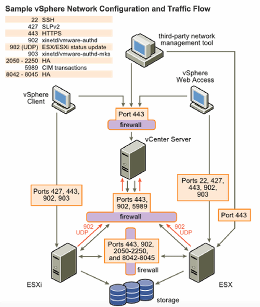 Sample vSphere network configuration and traffic flow