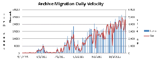 Looking at Active Migration