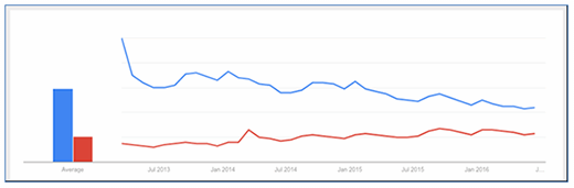 Evernote decline in Google trends chart