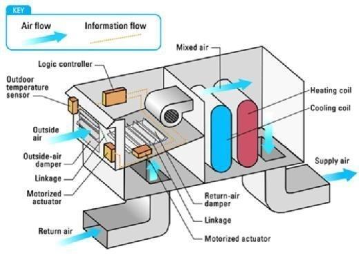 Energy Star air-side economozer