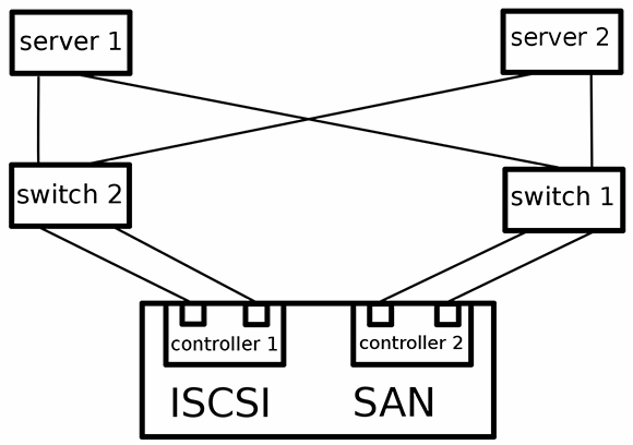 The iSCSI network