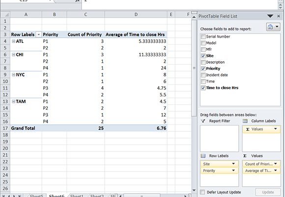 Figure 3: Excel table results