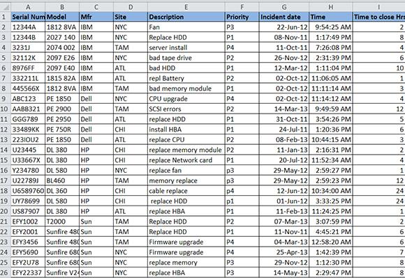 Sample Excel pivot table data