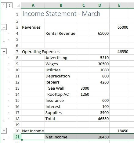 Figure 7: net income