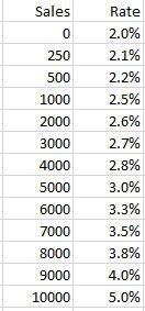 sales amounts