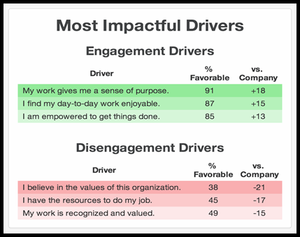 Most impactful drivers