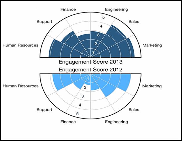 Qualtrics Employee Engagement