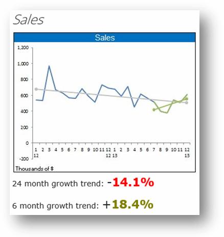 Sales trend graph