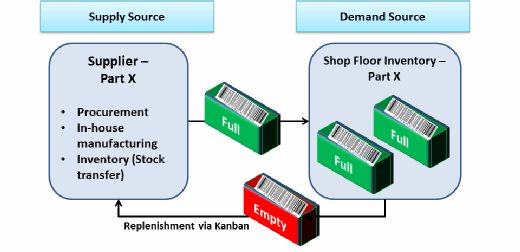 business processes in Kanban
