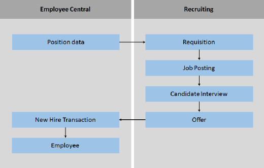 SuccessFactors Employee Central recruiting integrates with core HR
