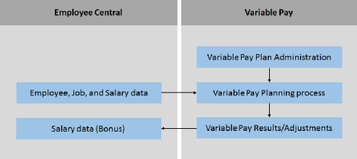 Data flow Variable Pay SuccessFactors Employee Central