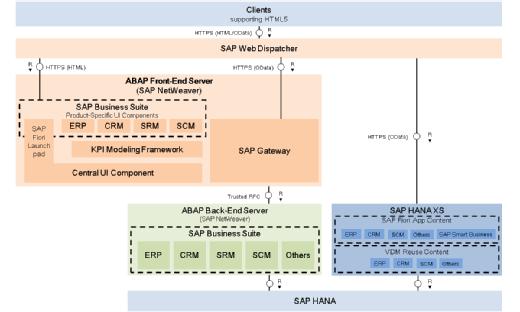SAP system landscape recommendation for SAP Fiori