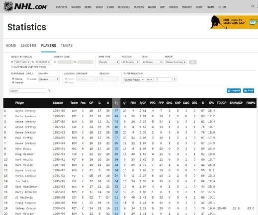Developed in SAP HANA, the NHL statistics section includes a number of ways for fans to search for stats across the entire league history.