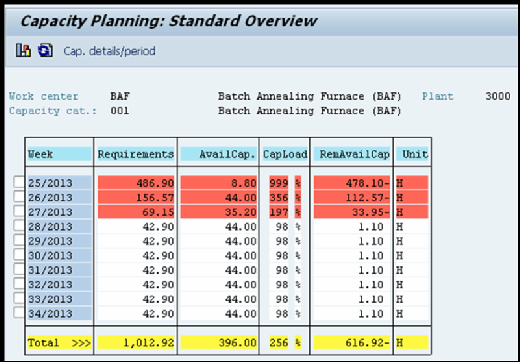 SAP capacity requirements planning