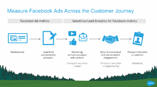 Salesforce Lead Analytics diagram