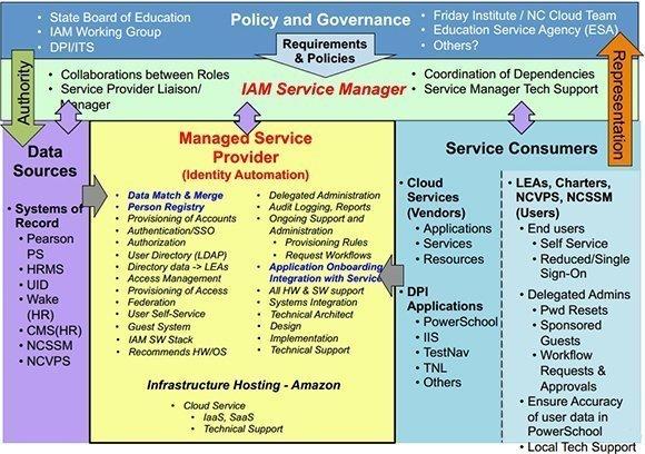 NCEd Cloud IAM service model diagram