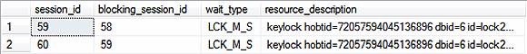 SQL Server blocked resources