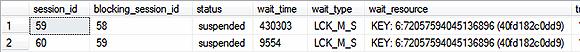 SQL Server blocking information