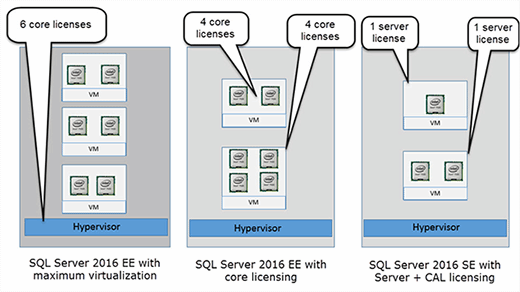 SQL Server 2016 virtualization licensing examples