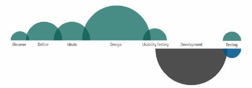 UX workflow process