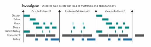 UX workflow pain point chart
