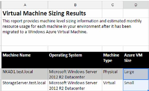 VM sizing results