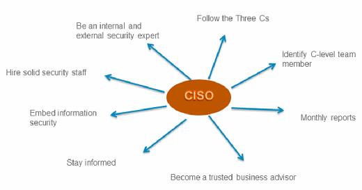 CISO roles and responsibilities, CISO job