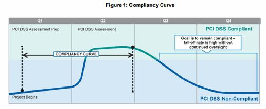 PCI Security Standards Council PCI DSS compliancy curve