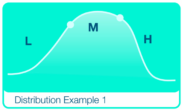 Normal distribution of software asset risk is a bell curve.