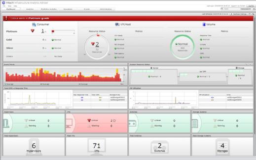Hitachi Infrastructure Analytics Advisor