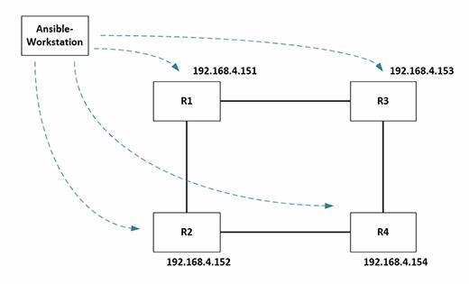Topologie-Diagramm und Verwaltung von IP-Adressen.
