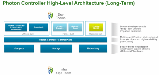 Long-term Photon Controller architecture