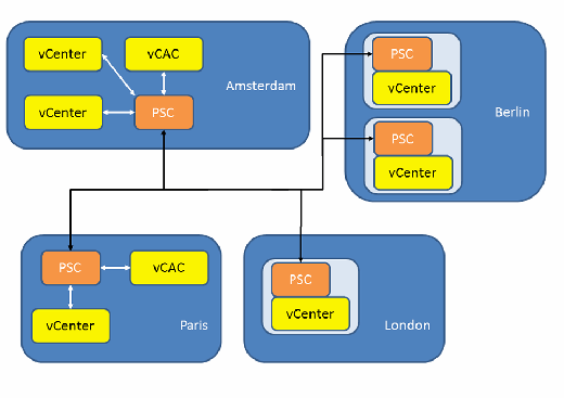 Platform Services Controller locations