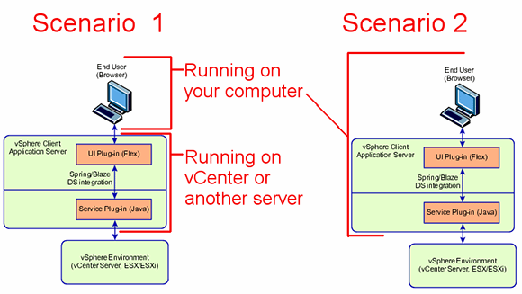 Alternative vSphere Web Client setup