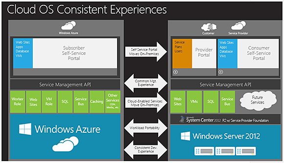 A visual interaction Windows Azure's Subscriber Self-Service Portal and the Windows Azure Pack's Consumer Self-Service Portal for hybrid cloud scenarios.