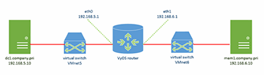 Practice virtual lab topology