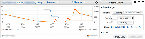 AWS CloudWatch graphical chart