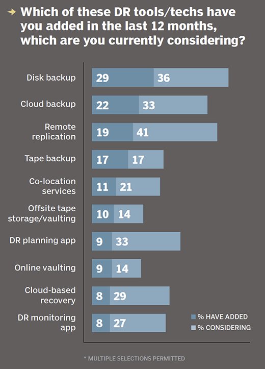 Disaster recovery tools and technologies added in last 12 months