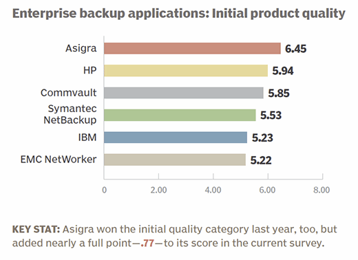 Enterprise backup applications 2015 initial product quality