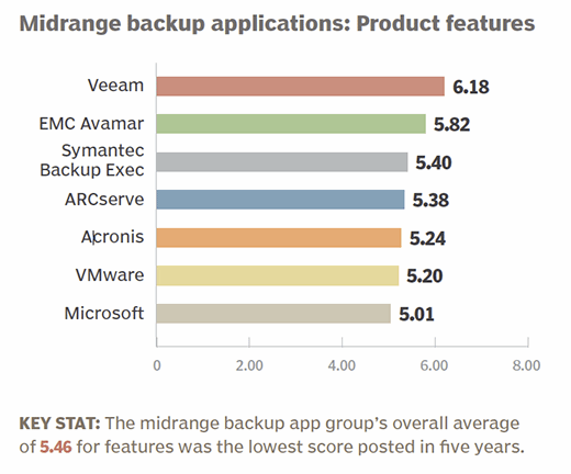 Midrange backup applications 2015 product features