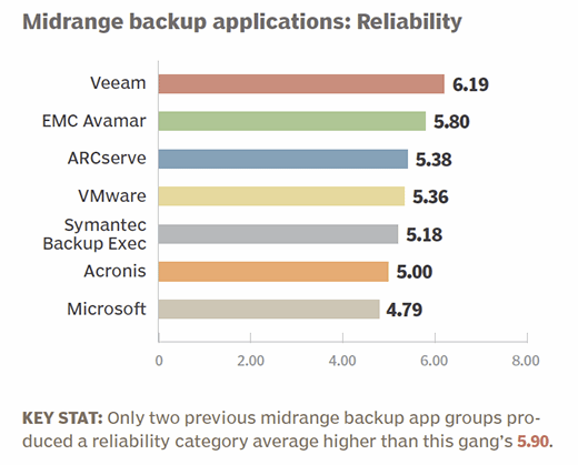 Midrange backup applications 2015 product reliability